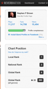 Stephen P Brown was ranked #2 in the Reverbnation USA Classical Music, and #855 (out of 3m) globally in all musical genres