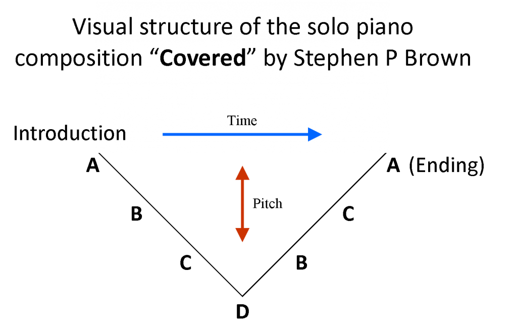 British American Conductor Composer Stephen P Brown solo piano Covered