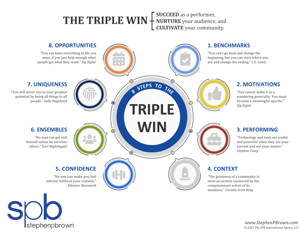 Amateur musicians can achieve the Triple Win too!